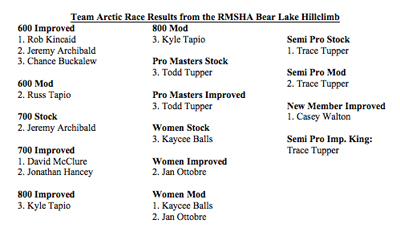 RMSHA Bear Lake