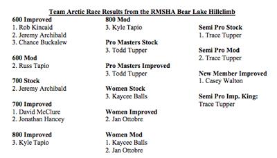 RMSHA Bear Lake