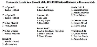 Bessemer 2013 Results