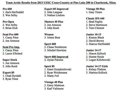 Pine Lake 200 Results 2013