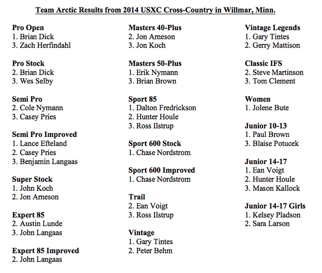 Willmar Results 1-22-14