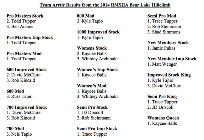 Bear Lake Results
