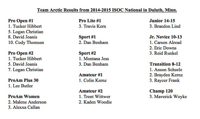 Duluth 2014 Results