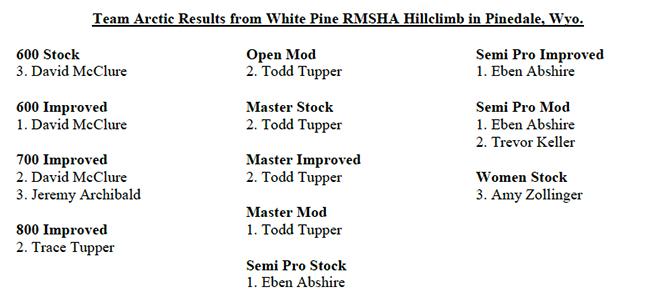 RMSHA Results Pindale 2015