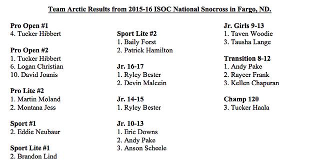 Fargo 2015 Results